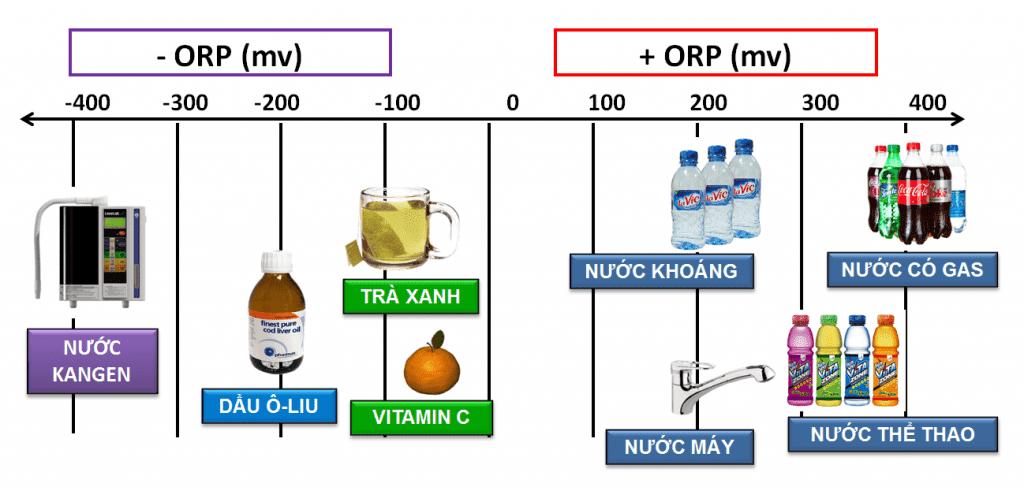 chỉ số ORP là gì